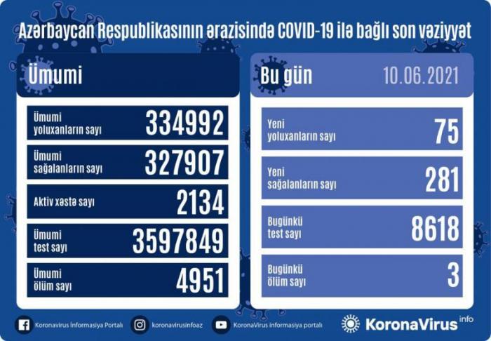 أذربيجان:تسجيل 75 حالة جديدة للإصابة بعدوى فيروس كورونا المستجد كوفيد 19