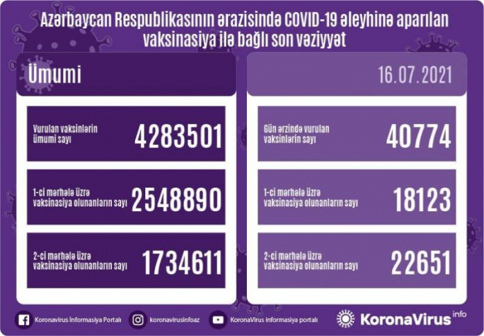 Revelan el número de losvacunadosen Azerbaiyán