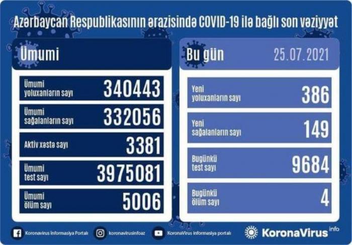أذربيجان:   تسجيل 386 حالة جديدة للإصابة بعدوى كوفيد 19