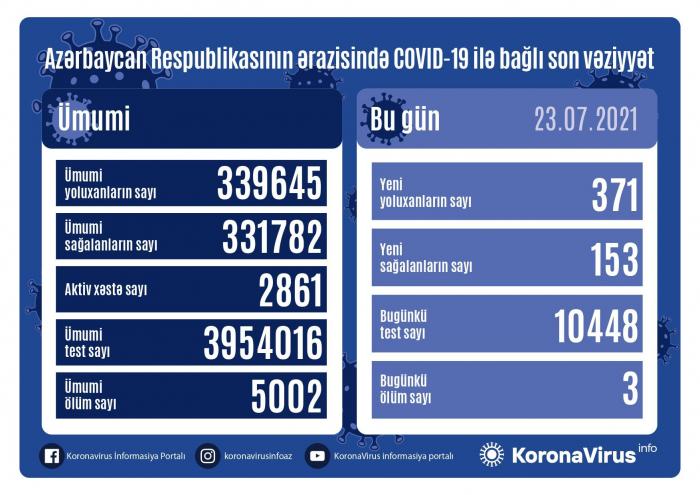 Azərbaycanda 371 nəfər koronavirusa yoluxub