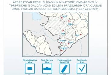 Más de 500 artefactos sin explotar fueron encontrados en los territorios liberados de Azerbaiyán