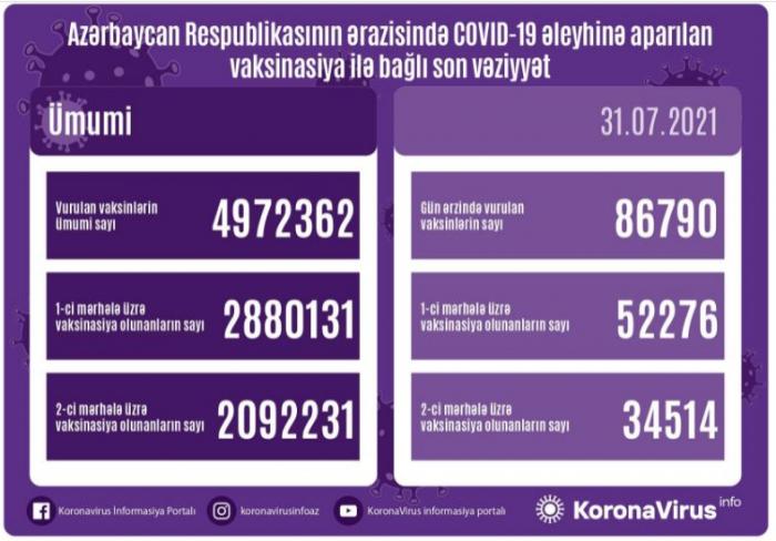 Azərbaycanda son sutkada 86 790 vaksin vurulub
