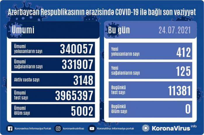 Azərbaycanda son sutkada 412 nəfər COVID-19-a yoluxub