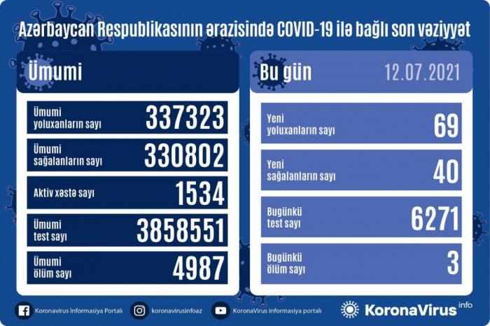 Azərbaycanda 69 nəfər COVID-19-a yoluxub
