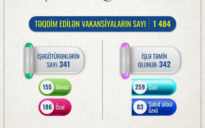 342 şəhid ailəsi üzvü və qazi işlə təmin olunub