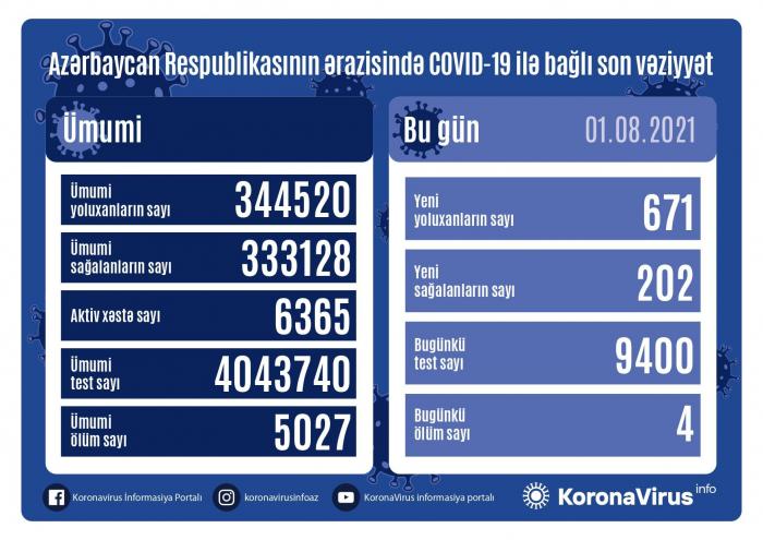 Azerbaiyán detecta 671nuevos casos de COVID-19