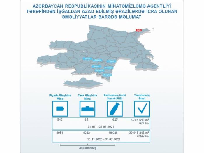 La Agencia de Acción contra las Minas de Azerbaiyán difunde información sobre los resultados del trabajo de julio