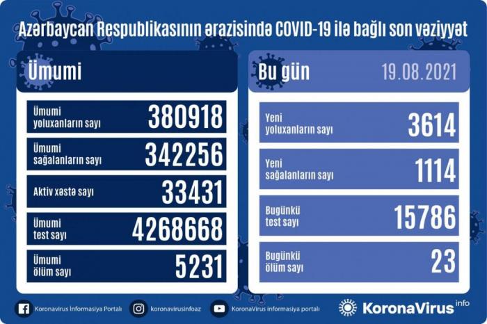 Azərbaycanda son sutkada virusdan 23 nəfər ölüb