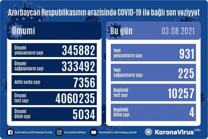 Azərbaycanda daha 931 nəfər COVID-19-a yoluxdu