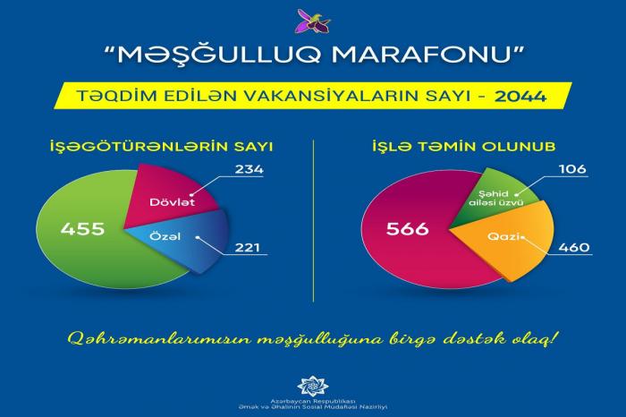 """""""Məşğulluq marafonu""""na 455 işəgötürən qoşulub"""