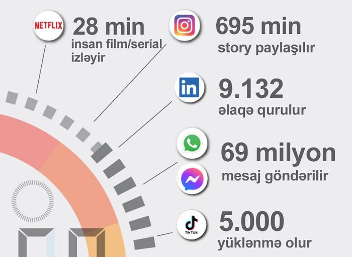 İnternetdə 1 dəqiqədə nələr olur -    İnfoqrafika