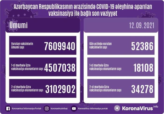أذربيجان: تطعيم 52 ألف و 386 جرعة من لقاح كورونا اليوم