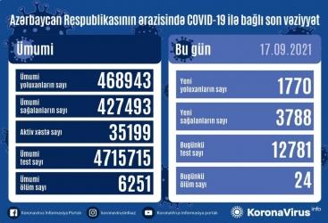 أذربيجان:   تسجيل 1770 حالة جديدة للإصابة بعدوى كوفيد 19