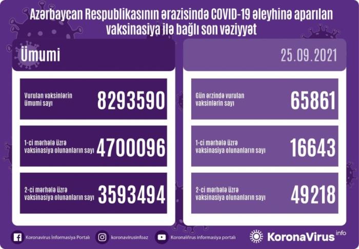 أذربيجان: تطعيم نحو 66 ألف جرعة من لقاح كورونا خلال اليوم