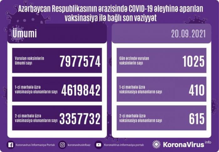 Azərbaycanda bu gün 1 025 nəfər vaksinasiya olunub