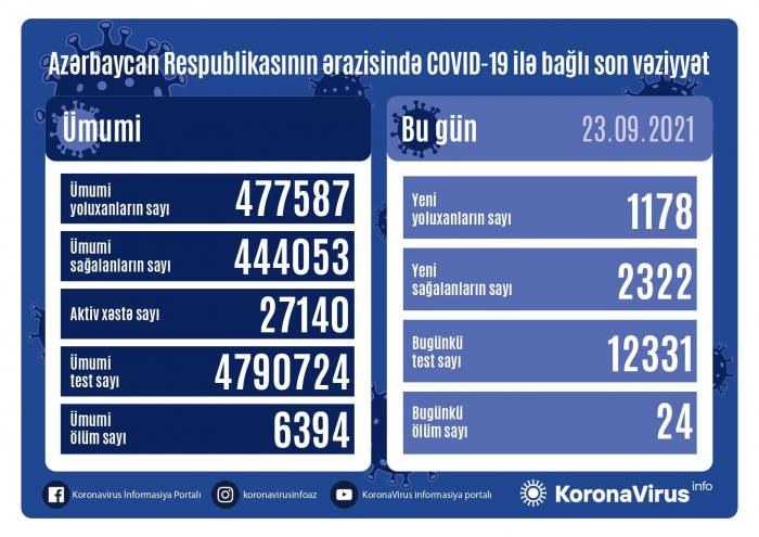 Daha 1 178 nəfər koronavirusa yoluxub,    24 nəfər ölüb