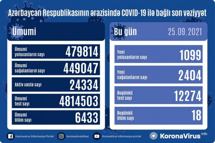 Azərbaycanda koronavirusa 1099 yeni yoluxma qeydə alınıb