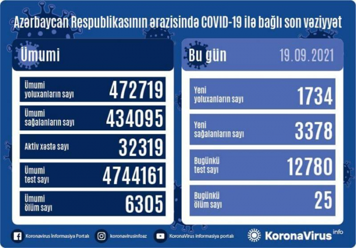 Daha 1 734 nəfər koronavirusa yoluxub,    25 nəfər ölüb