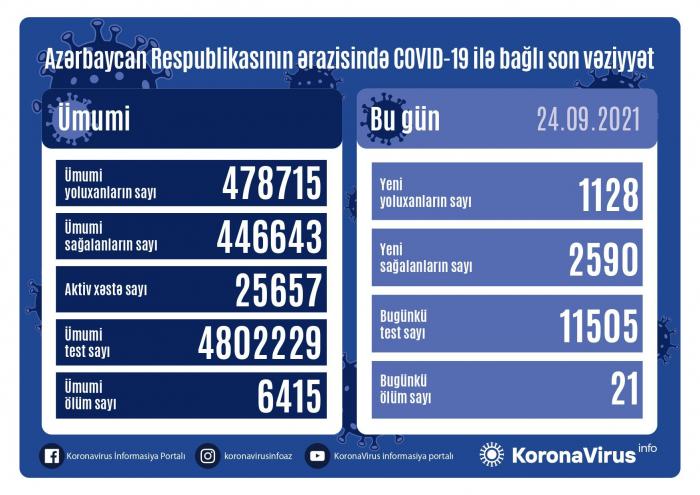 Azərbaycanda 1128 nəfər koronavirusa yoluxub,    21    nəfər ölüb