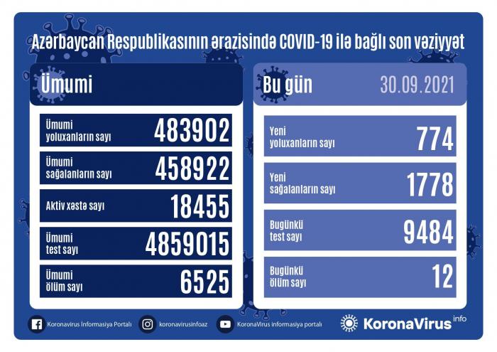 Azərbaycanda yoluxanların sayı 700-ə düşdü