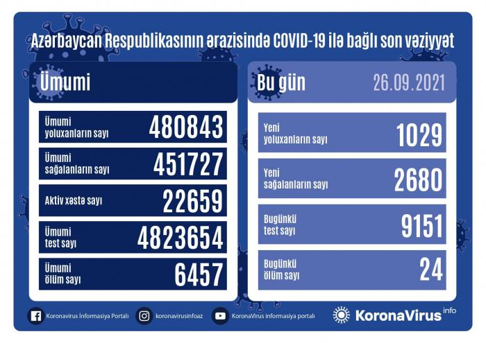 Azərbaycanda ötən gün 1 029 nəfər koronavirusa yoluxub