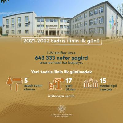 Hoy es primer día de clases en las escuelas primarias de Bakú