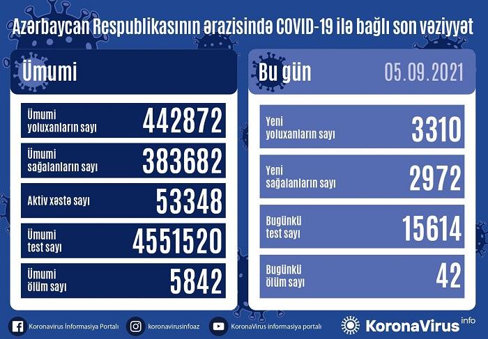 COVİD statistikası:    Azərbaycanda 42 nəfər ölüb