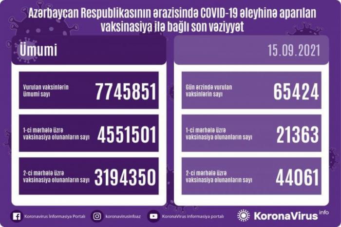 Koronavirusa qarşı peyvənd olunanların sayı açıqlanıb