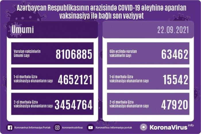 COVID-19 əleyhinə peyvənd olunanların sayı açıqlanıb