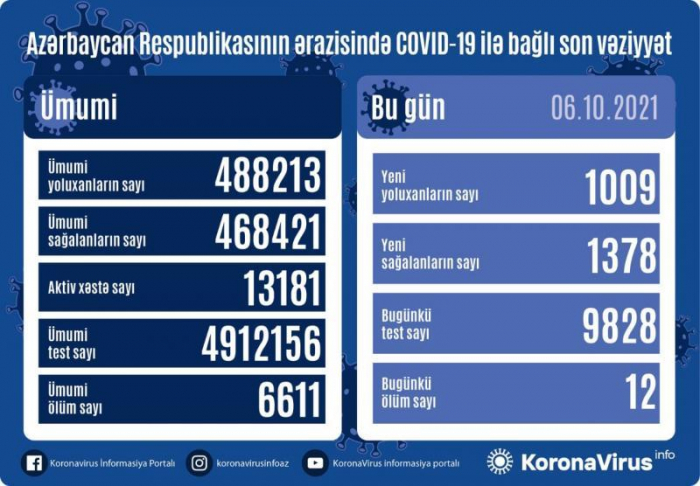 Azərbaycanda daha 1009 nəfər koronavirusa yoluxub,    12 nəfər ölüb