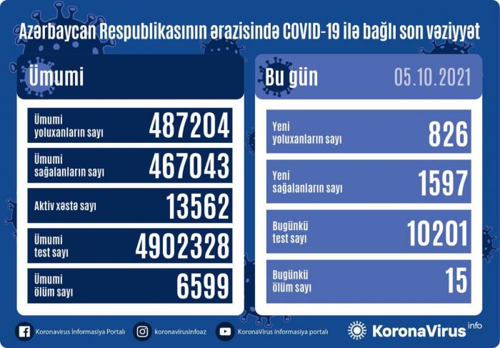 Azərbaycanda 826 nəfər koronavirusa yoluxub,  15 nəfər ölüb