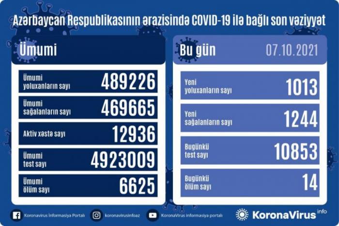 Azərbaycanda 1013 nəfər koronavirusa yoluxub,    14 nəfər ölüb