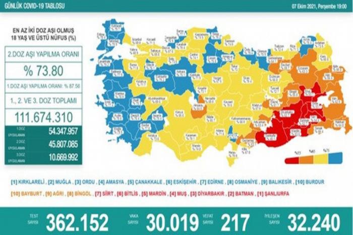 Türkiyədə koronavirusdan daha 217 nəfər ölüb