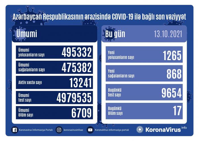Ötən sutka 1 265 nəfər koronavirusa yoluxub,    17 nəfər ölüb