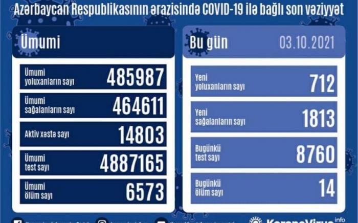 Daha 712 nəfər koronavirusa yoluxub,    14 nəfər ölüb