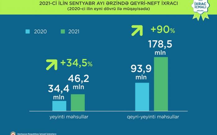 Azərbaycan qeyri-neft ixracını 41% artırıb