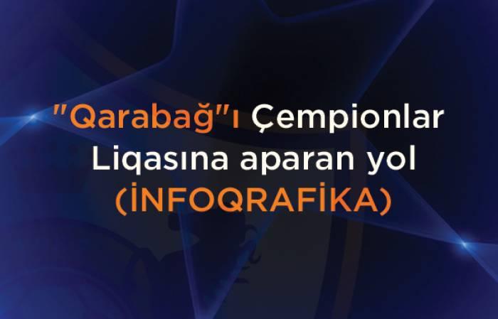 """""""Qarabağ""""ın keçdiyi yol - İNFOQRAFİKA"""