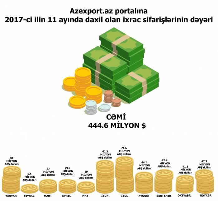 Azexport-a 444 milyonluq sifariş daxil olub