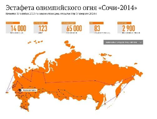 Olimpiya məşəli artıq Rusiyada