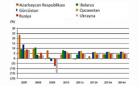 Moody`s: Ukrayna böhranı Azərbaycan iqtisadiyyatına təsir edəcək