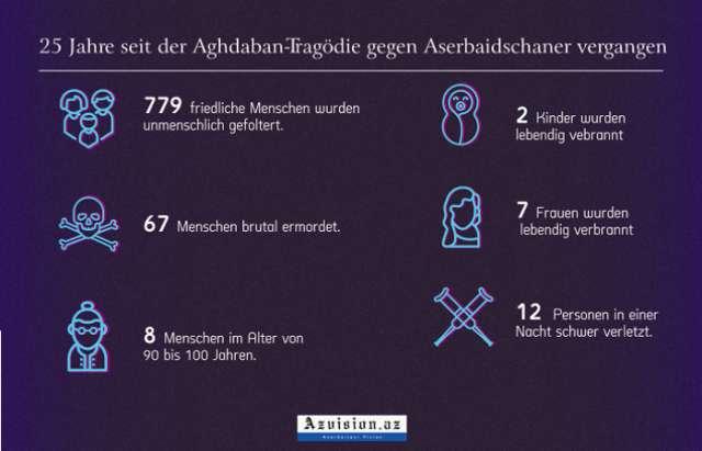 Aghdaban Massaker - Infografik