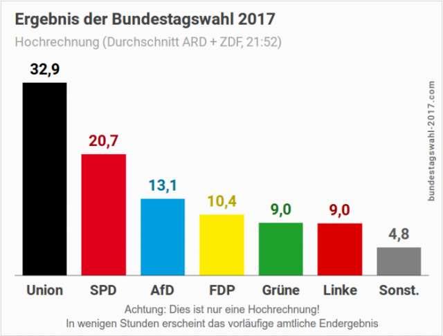Vorläufiges Endergebnis: Koalition verliert, AfD drittstärkste Kraft
