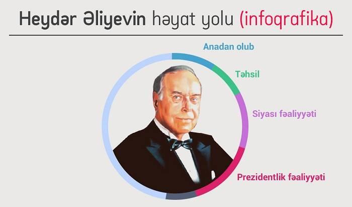 Heydər Əliyevin həyat yolu - İNFOQRAFİKA