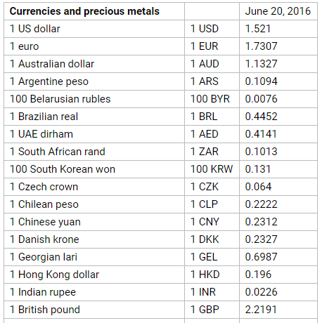 Below Is The Exchange Rate Of Azerbaijani Manat Against World Currencies And Precious Metals On June 20 According To Central Bank