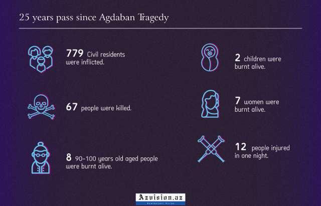Agdaban Massacre - INFOGRAPHICS