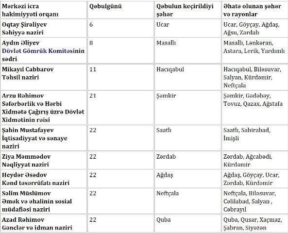 Bakıda keçiriləcək I Avropa Oyunlarının idman növlərinin ilkin siyahısı