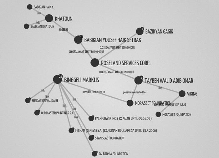 Secret Accounts: which Armenians held money in HSBC